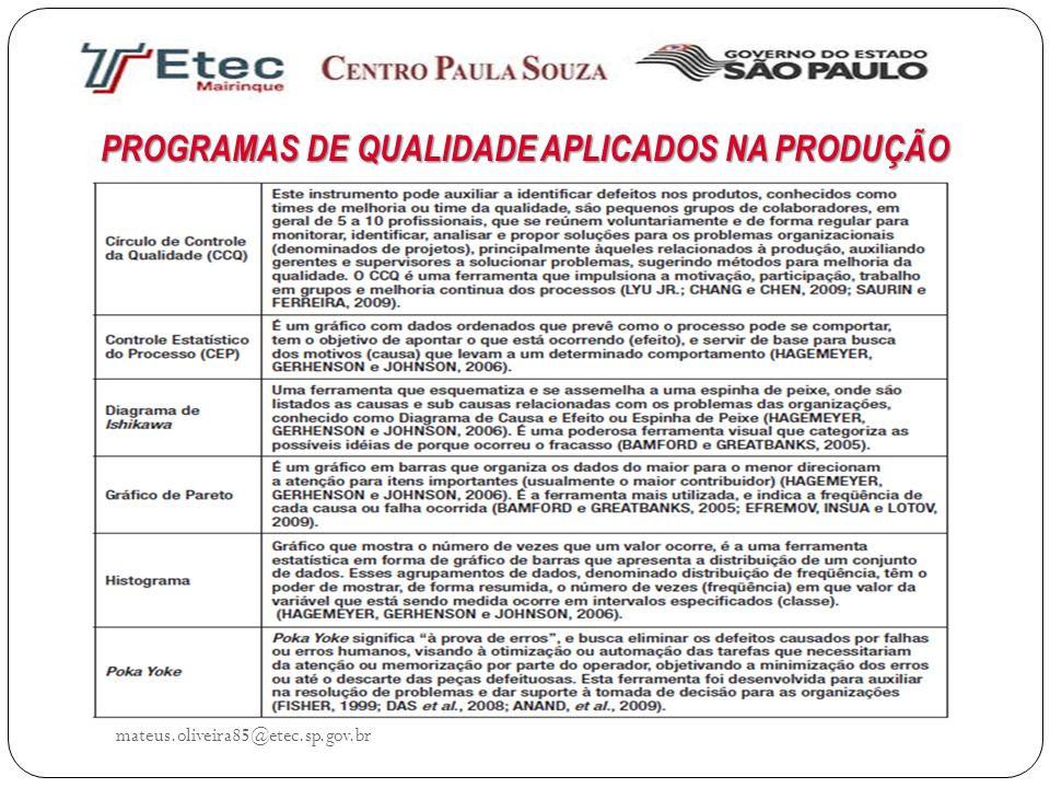 mateus.oliveira85@etec.sp.gov.br PROGRAMAS DE QUALIDADE APLICADOS NA PRODUÇÃO