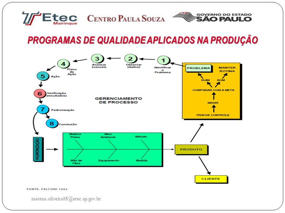 mateus.oliveira85@etec.sp.gov.br PROGRAMAS DE QUALIDADE APLICADOS NA PRODUÇÃO MASP E PDCA
