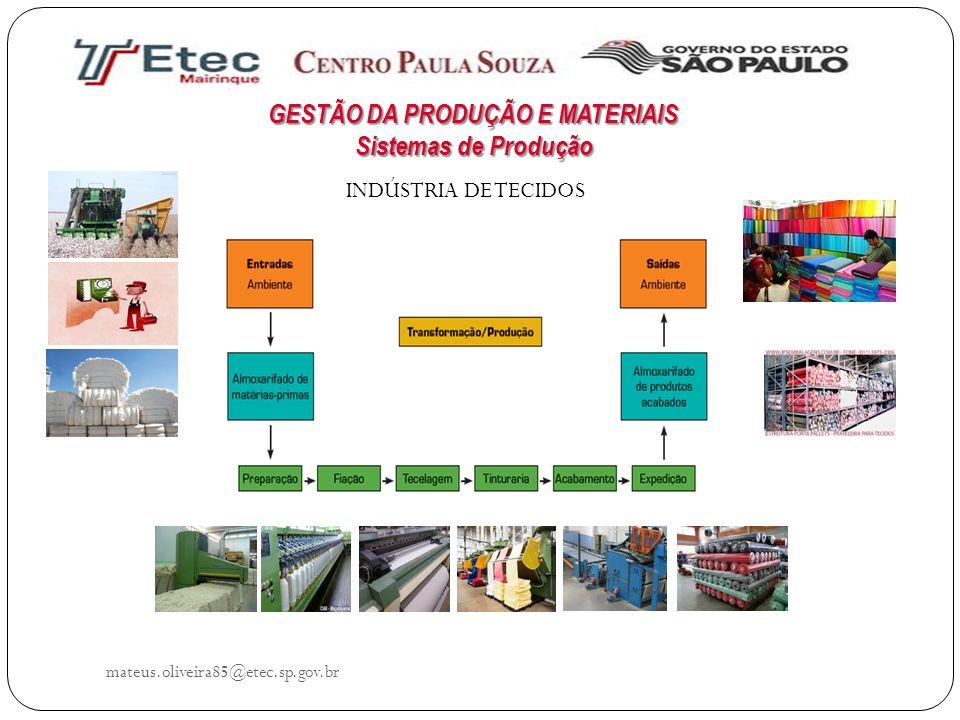 mateus.oliveira85@etec.sp.gov.br INDÚSTRIA DE TECIDOS GESTÃO DA PRODUÇÃO E MATERIAIS Sistemas de Produção