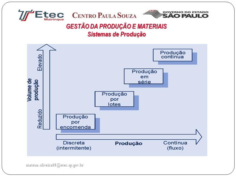 mateus.oliveira85@etec.sp.gov.br GESTÃO DA PRODUÇÃO E MATERIAIS Sistemas de Produção
