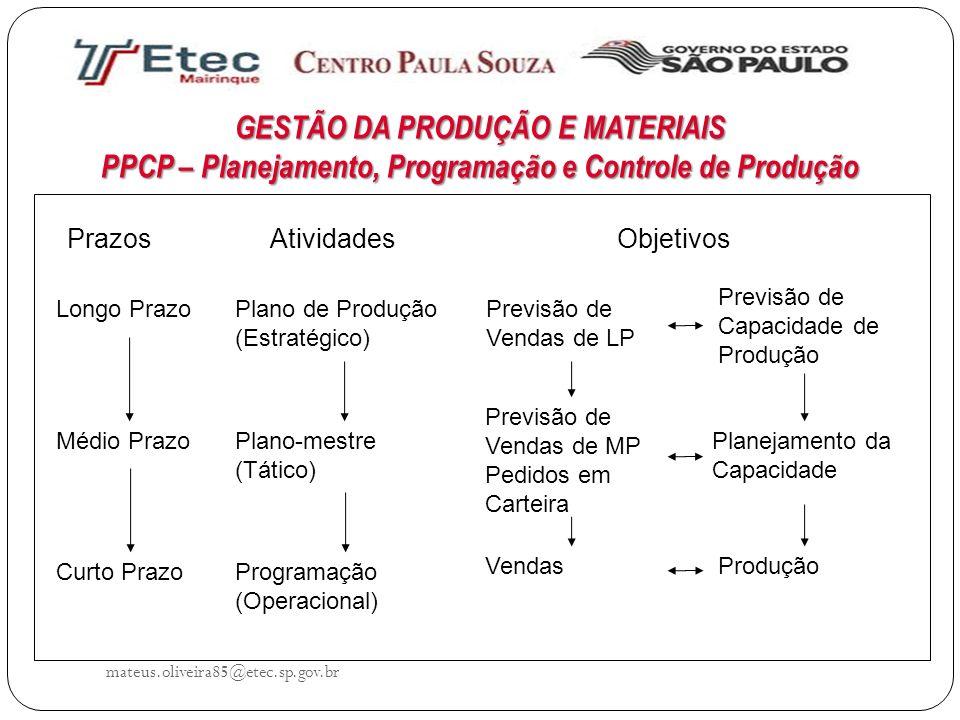 GESTÃO DA PRODUÇÃO E MATERIAIS PPCP – Planejamento, Programação e Controle de Produção mateus.oliveira85@etec.sp.gov.br PrazosAtividadesObjetivos Long