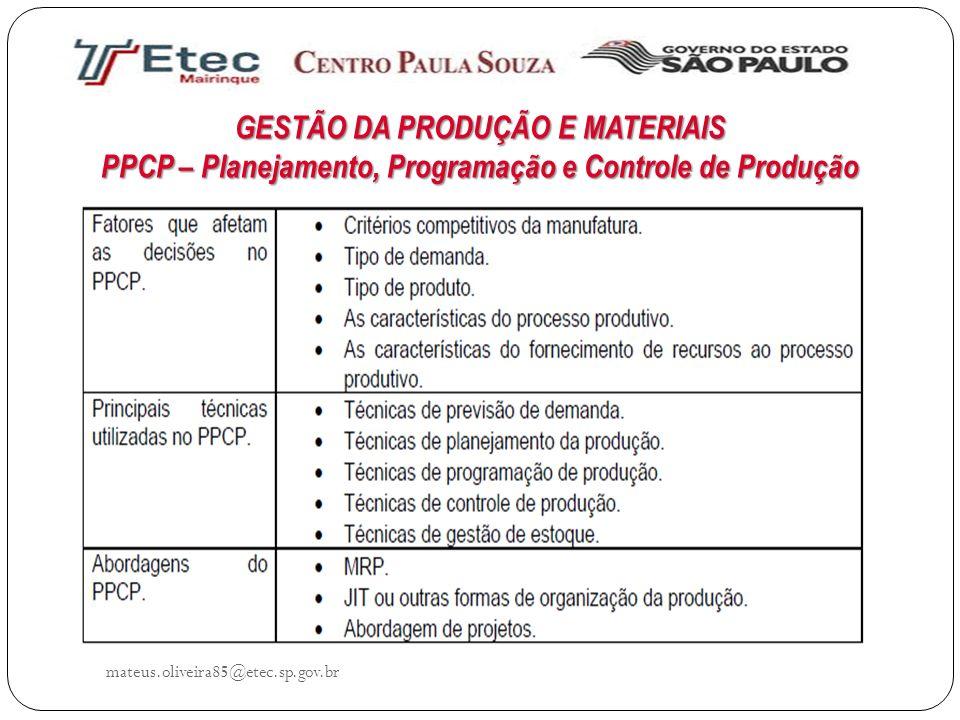 GESTÃO DA PRODUÇÃO E MATERIAIS PPCP – Planejamento, Programação e Controle de Produção mateus.oliveira85@etec.sp.gov.br