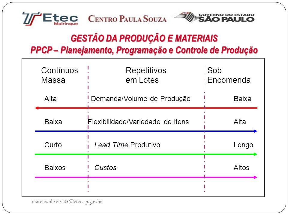 GESTÃO DA PRODUÇÃO E MATERIAIS PPCP – Planejamento, Programação e Controle de Produção mateus.oliveira85@etec.sp.gov.br Demanda/Volume de ProduçãoAlta