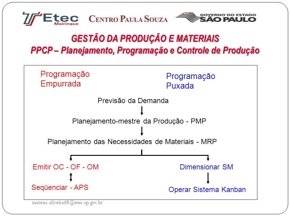GESTÃO DA PRODUÇÃO E MATERIAIS PPCP – Planejamento, Programação e Controle de Produção mateus.oliveira85@etec.sp.gov.br Previsão da Demanda Planejamen