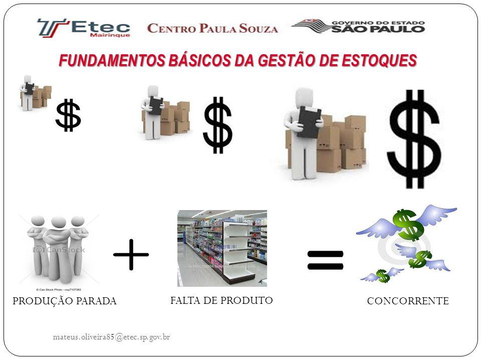 FUNDAMENTOS BÁSICOS DA GESTÃO DE ESTOQUES mateus.oliveira85@etec.sp.gov.br PRODUÇÃO PARADA FALTA DE PRODUTO CONCORRENTE