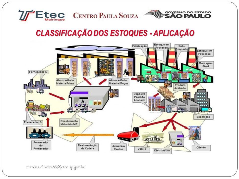 CLASSIFICAÇÃO DOS ESTOQUES - APLICAÇÃO mateus.oliveira85@etec.sp.gov.br