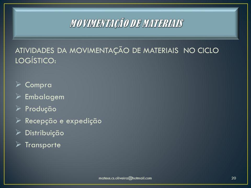 ATIVIDADES DA MOVIMENTAÇÃO DE MATERIAIS NO CICLO LOGÍSTICO: Compra Embalagem Produção Recepção e expedição Distribuição Transporte mateus.cs.oliveira@