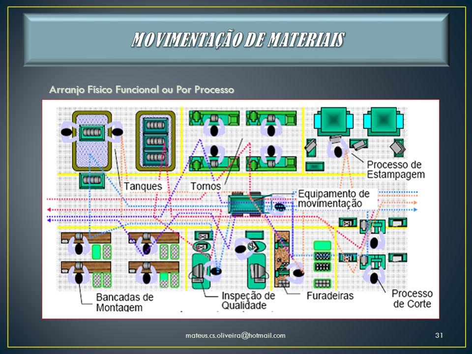 mateus.cs.oliveira@hotmail.com31 Arranjo Físico Funcional ou Por Processo
