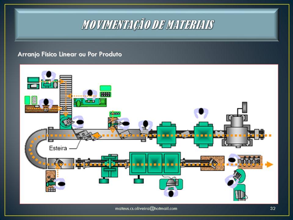 mateus.cs.oliveira@hotmail.com32 Arranjo Físico Linear ou Por Produto