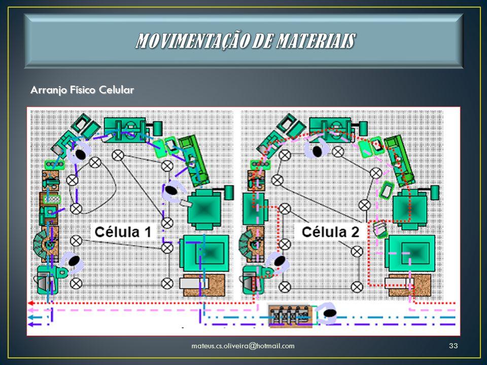 mateus.cs.oliveira@hotmail.com33 Arranjo Físico Celular