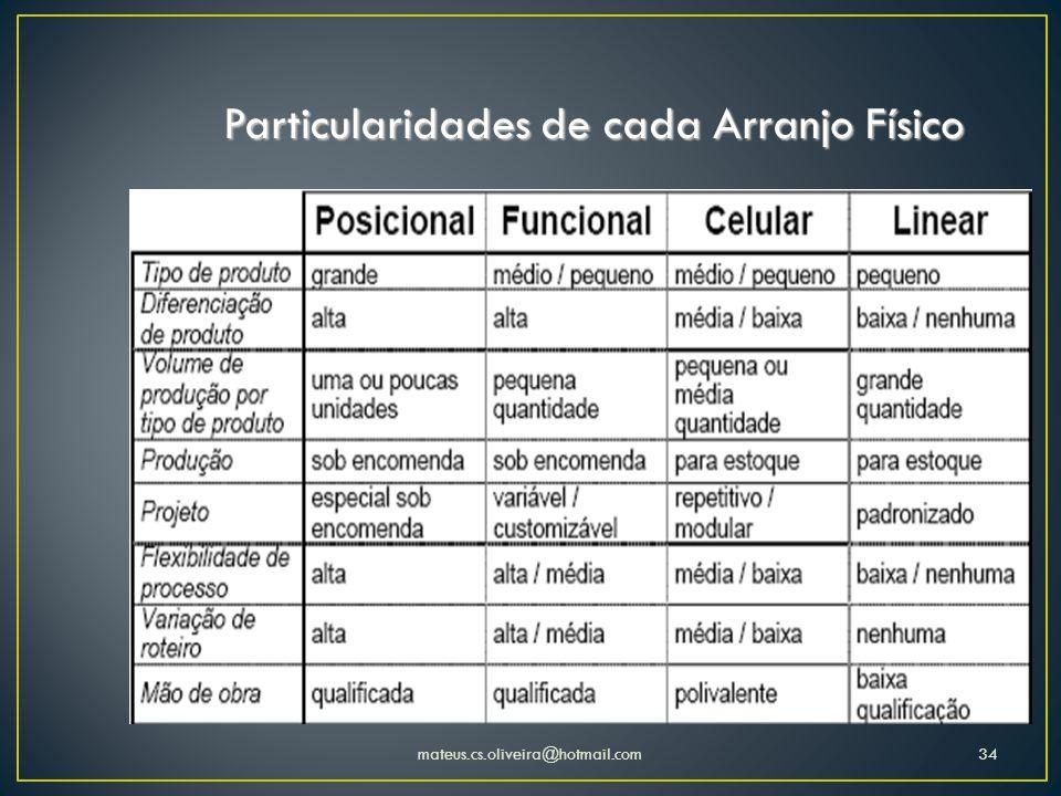 Particularidades de cada Arranjo Físico mateus.cs.oliveira@hotmail.com34
