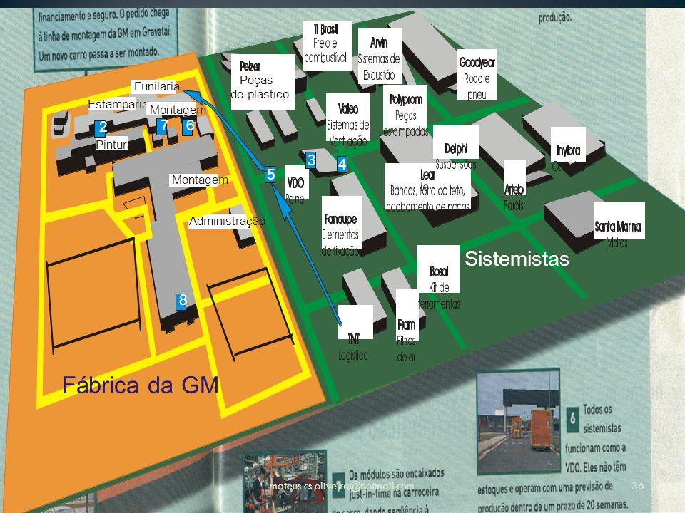 Fábrica da GM Funilaria Estamparia Pintura Administração Montagem Sistemistas Peças de plástico 6 8 3 4 5 mateus.cs.oliveira@hotmail.com36