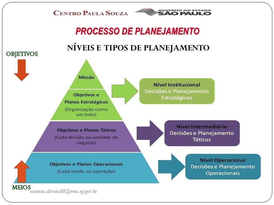 mateus.oliveira85@etec.sp.gov.br PROCESSO DE PLANEJAMENTO NÍVEIS E TIPOS DE PLANEJAMENTO