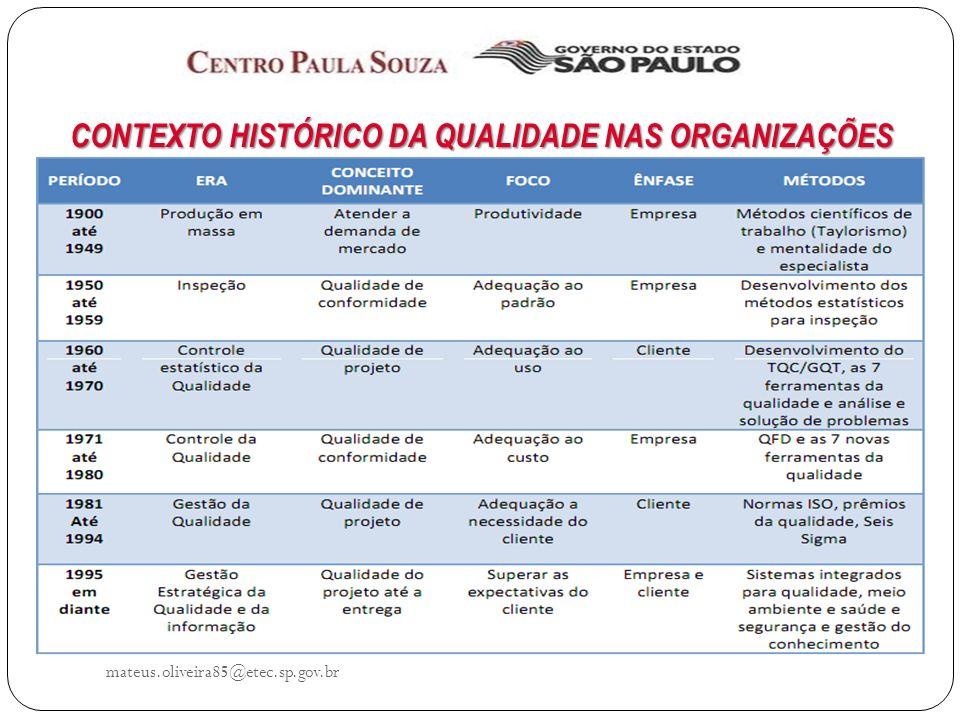 mateus.oliveira85@etec.sp.gov.br CONTEXTO HISTÓRICO DA QUALIDADE NAS ORGANIZAÇÕES