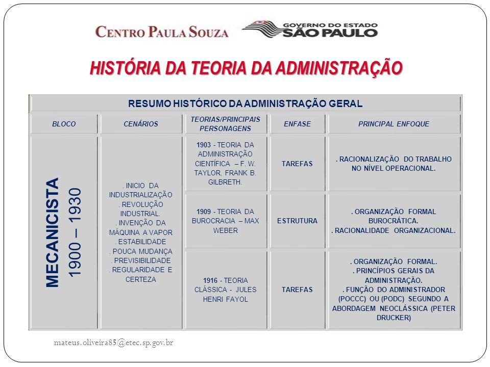mateus.oliveira85@etec.sp.gov.br HISTÓRIA DA TEORIA DA ADMINISTRAÇÃO RESUMO HISTÓRICO DA ADMINISTRAÇÃO GERAL BLOCOCENÁRIOS TEORIAS/PRINCIPAIS PERSONAGENS ENFASEPRINCIPAL ENFOQUE MECANICISTA 1900 – 1930.