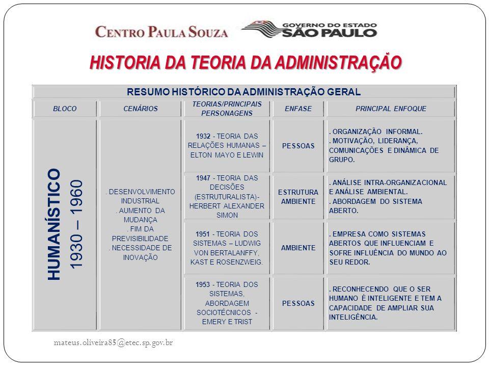 mateus.oliveira85@etec.sp.gov.br HISTÓRIA DA TEORIA DA ADMINISTRAÇÃO RESUMO HISTÓRICO DA ADMINISTRAÇÃO GERAL BLOCOCENÁRIOS TEORIAS/PRINCIPAIS PERSONAGENS ENFASEPRINCIPAL ENFOQUE HUMANÍSTICO 1930 – 1960.