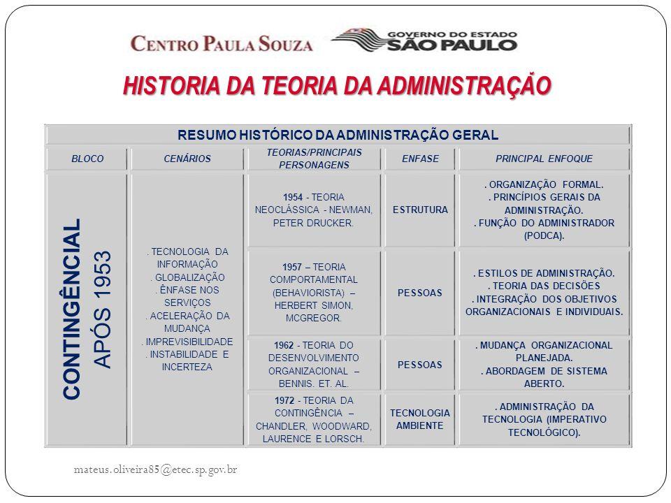 mateus.oliveira85@etec.sp.gov.br HISTÓRIA DA TEORIA DA ADMINISTRAÇÃO RESUMO HISTÓRICO DA ADMINISTRAÇÃO GERAL BLOCOCENÁRIOS TEORIAS/PRINCIPAIS PERSONAGENS ENFASEPRINCIPAL ENFOQUE CONTINGÊNCIAL APÓS 1953.