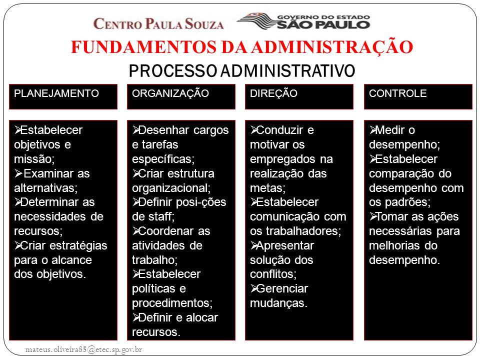mateus.oliveira85@etec.sp.gov.br FUNDAMENTOS DA ADMINISTRAÇÃO PROCESSO ADMINISTRATIVO PLANEJAMENTOORGANIZAÇÃODIREÇÃOCONTROLE Estabelecer objetivos e missão; Examinar as alternativas; Determinar as necessidades de recursos; Criar estratégias para o alcance dos objetivos.