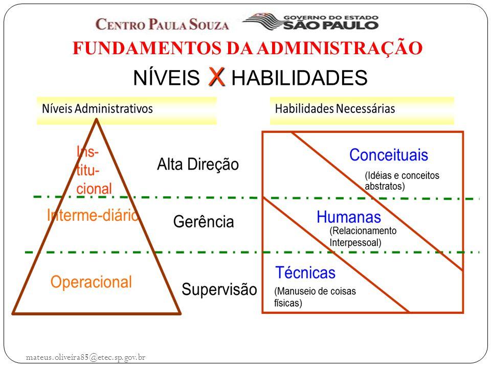 mateus.oliveira85@etec.sp.gov.br FUNDAMENTOS DA ADMINISTRAÇÃO NÍVEIS X HABILIDADES NÍVEIS X HABILIDADES