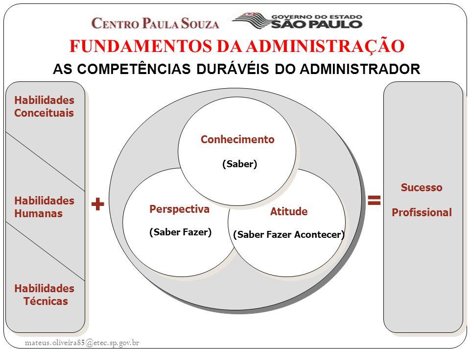 mateus.oliveira85@etec.sp.gov.br FUNDAMENTOS DA ADMINISTRAÇÃO AS COMPETÊNCIAS DURÁVÉIS DO ADMINISTRADOR AS COMPETÊNCIAS DURÁVÉIS DO ADMINISTRADOR Perspectiva (Saber Fazer) Atitude (Saber Fazer Acontecer) Habilidades Conceituais Habilidades Humanas Habilidades Técnicas + = Sucesso Profissional Conhecimento (Saber)