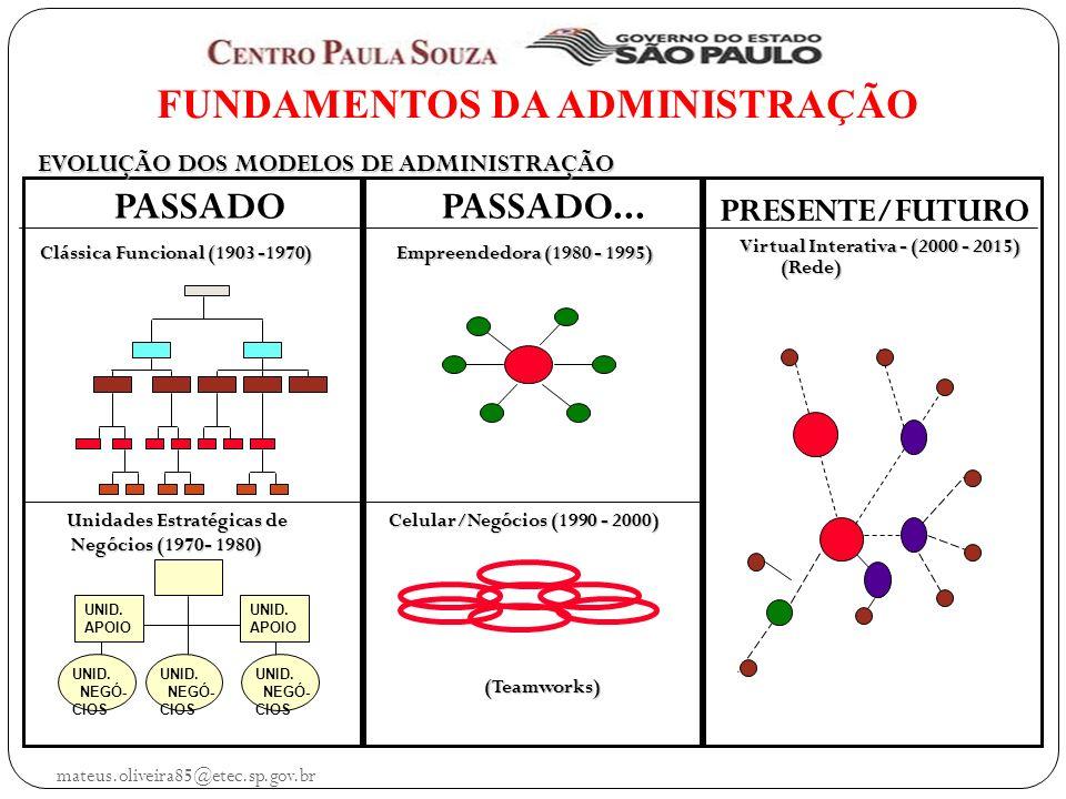 mateus.oliveira85@etec.sp.gov.br FUNDAMENTOS DA ADMINISTRAÇÃO PASSADO Clássica Funcional (1903 -1970) UNID.