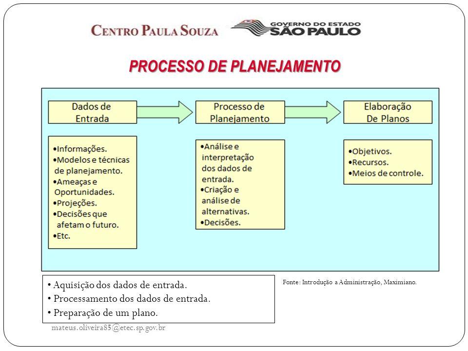 mateus.oliveira85@etec.sp.gov.br PROCESSO DE PLANEJAMENTO Informações sobre o presente, passado ou futuro do ambiente externo e dos sistemas internos da organização.