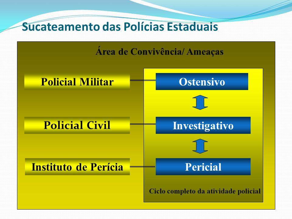 Sucateamento das Polícias Estaduais Policial Civil Investigativo Ostensivo Pericial Ciclo completo da atividade policial Área de Convivência/ Ameaças
