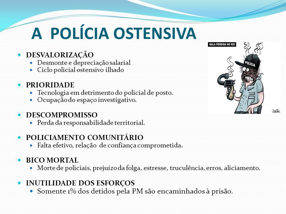 A POLÍCIA OSTENSIVA DESVALORIZAÇÃO Desmonte e depreciação salarial Ciclo policial ostensivo ilhado PRIORIDADE Tecnologia em detrimento do policial de