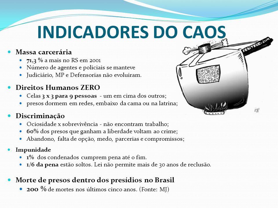 INDICADORES DO CAOS Massa carcerária 71,3 % a mais no RS em 2001 Número de agentes e policiais se manteve Judiciário, MP e Defensorias não evoluiram.