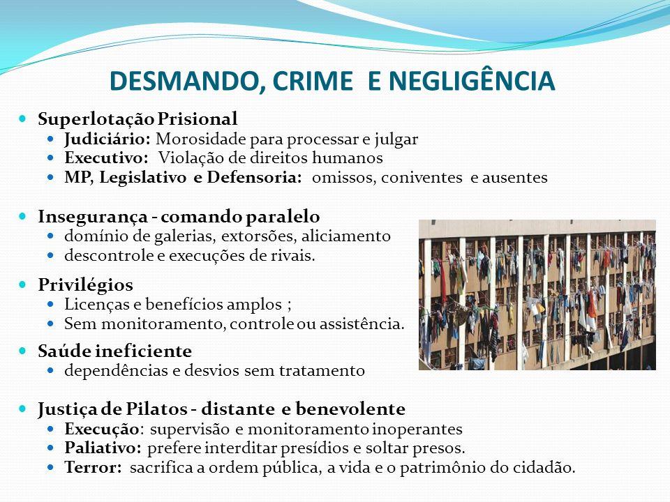 DESMANDO, CRIME E NEGLIGÊNCIA Superlotação Prisional Judiciário: Morosidade para processar e julgar Executivo: Violação de direitos humanos MP, Legisl