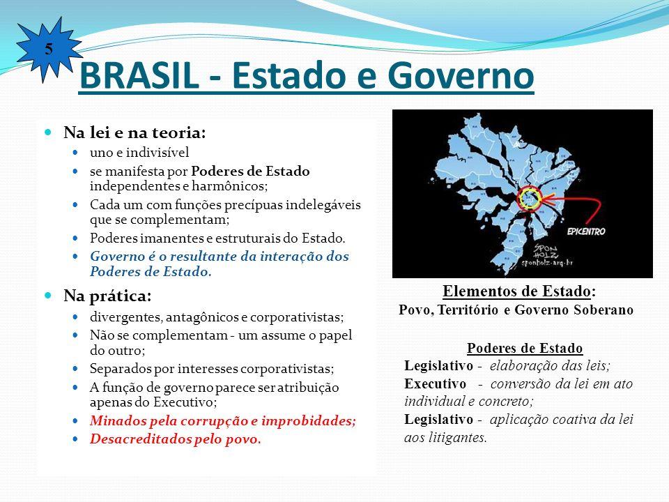 BRASIL - Estado e Governo Na lei e na teoria: uno e indivisível se manifesta por Poderes de Estado independentes e harmônicos; Cada um com funções pre