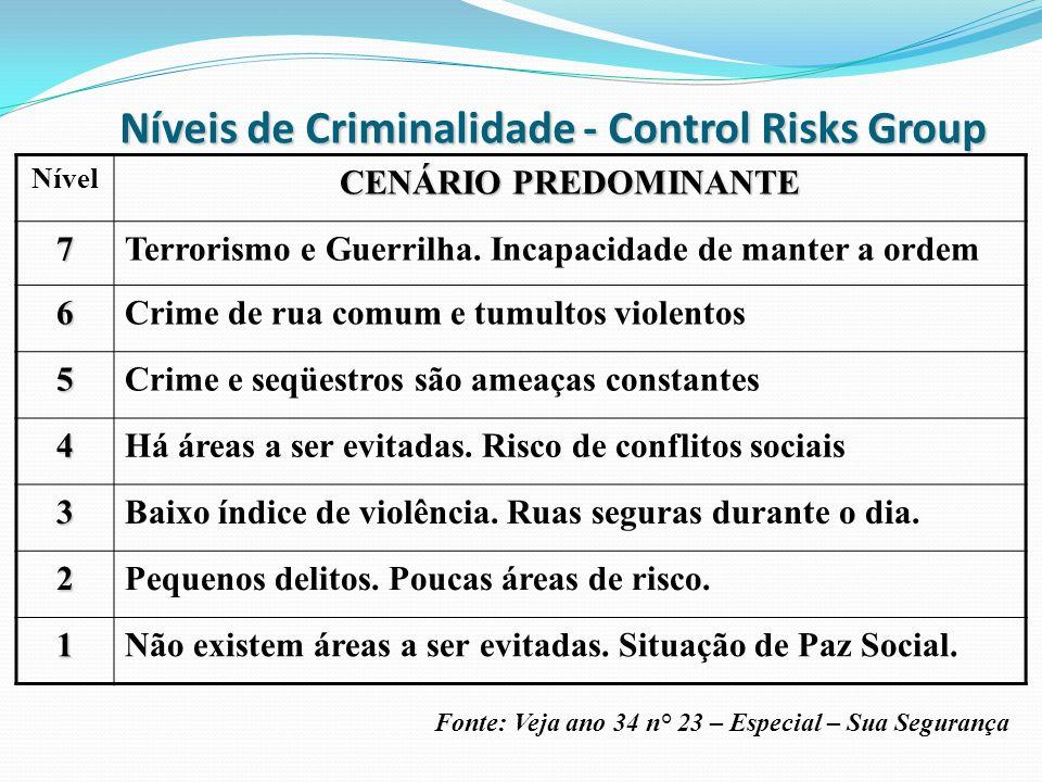 Níveis de Criminalidade - Control Risks Group Nível CENÁRIO PREDOMINANTE 7Terrorismo e Guerrilha. Incapacidade de manter a ordem 6Crime de rua comum e