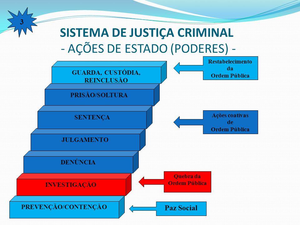 SISTEMA DE JUSTIÇA CRIMINAL - AÇÕES DE ESTADO (PODERES) - GUARDA, CUSTÓDIA, REINCLUSÃO PRISÃO/SOLTURA JULGAMENTO DENÚNCIA INVESTIGAÇÃO PREVENÇÃO/CONTE