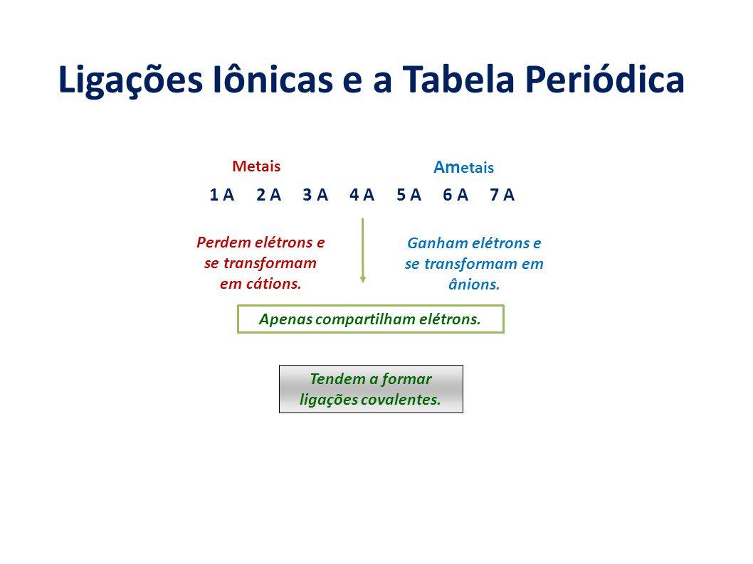 Ligações Iônicas e a Tabela Periódica 1 A 2 A 3 A 4 A 5 A 6 A 7 A Metais Am etais Perdem elétrons e se transformam em cátions. Ganham elétrons e se tr