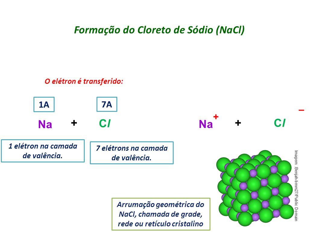 Formação do Cloreto de Sódio (NaCl) ClCl ClCl Na 1 elétron na camada de valência. + – 7 elétrons na camada de valência. O elétron é transferido: 1A 7A