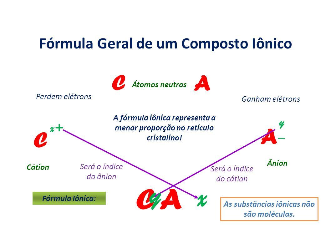 y–y– x+ Fórmula Geral de um Composto Iônico C A C A Cátion Ânion C AC A Fórmula Iônica: A fórmula iônica representa a menor proporção no retículo cris