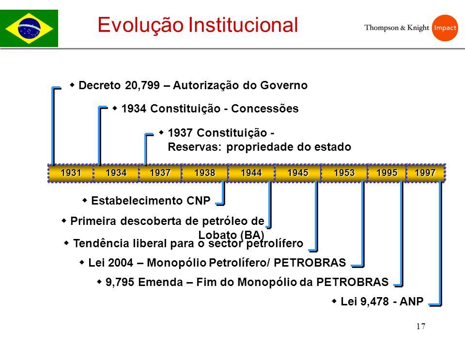 17 Evolução Institucional 193119311934193419371937194519451953195319381938194419441995199519971997 Decreto 20,799 – Autorização do Governo 1934 Consti