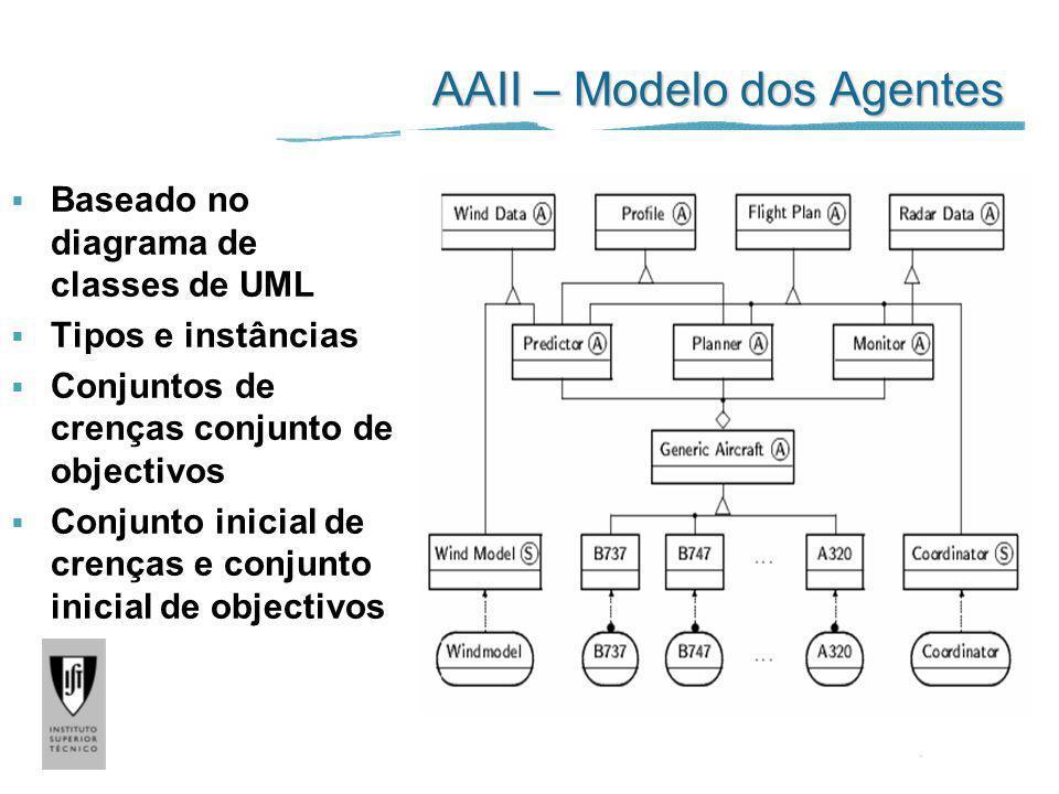 AAII – Modelo dos Agentes Baseado no diagrama de classes de UML Tipos e instâncias Conjuntos de crenças conjunto de objectivos Conjunto inicial de cre