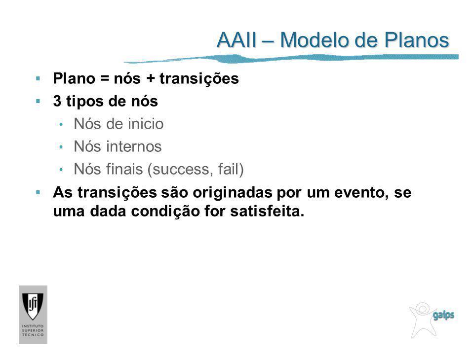 AAII – Modelo de Planos Plano = nós + transições 3 tipos de nós Nós de inicio Nós internos Nós finais (success, fail) As transições são originadas por