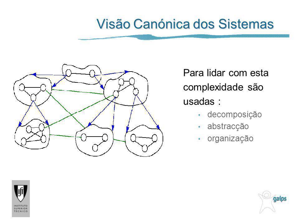 Visão Canónica dos Sistemas Para lidar com esta complexidade são usadas : decomposição abstracção organização