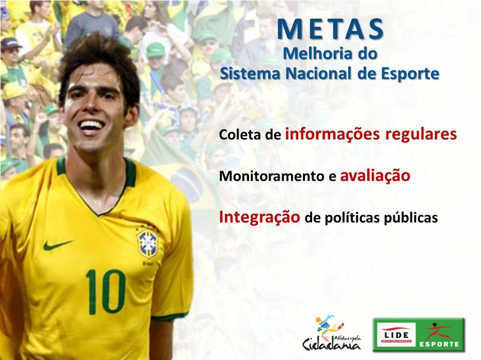 Coleta de informações regulares Monitoramento e avaliação Integração de políticas públicas METAS Melhoria do Sistema Nacional de Esporte