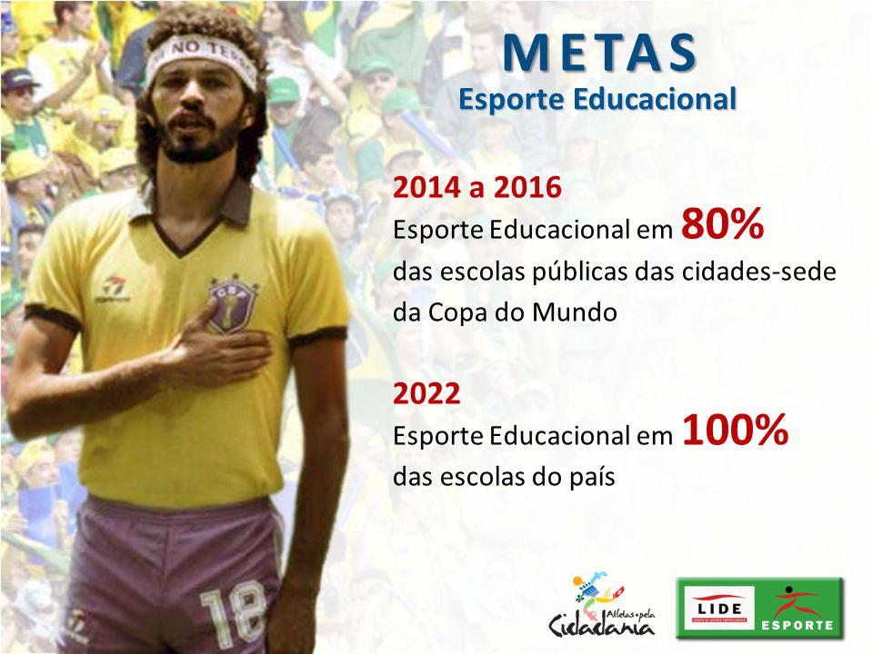 2014 a 2016 Esporte Educacional em 80% das escolas públicas das cidades-sede da Copa do Mundo 2022 Esporte Educacional em 100% das escolas do país Esp