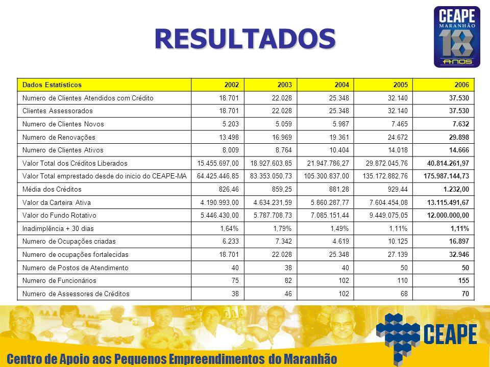 Centro de Apoio aos Pequenos Empreendimentos do Maranhão RESULTADOS Dados Estatísticos20022003200420052006 Numero de Clientes Atendidos com Crédito18.