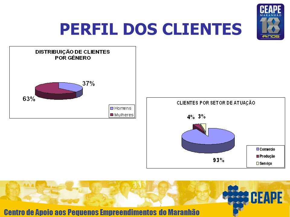 Centro de Apoio aos Pequenos Empreendimentos do Maranhão PERFIL DOS CLIENTES