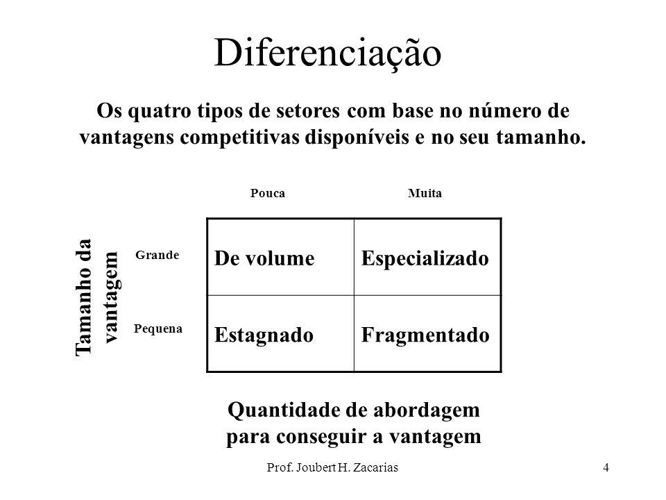 Prof. Joubert H. Zacarias4 Diferenciação Os quatro tipos de setores com base no número de vantagens competitivas disponíveis e no seu tamanho. De volu