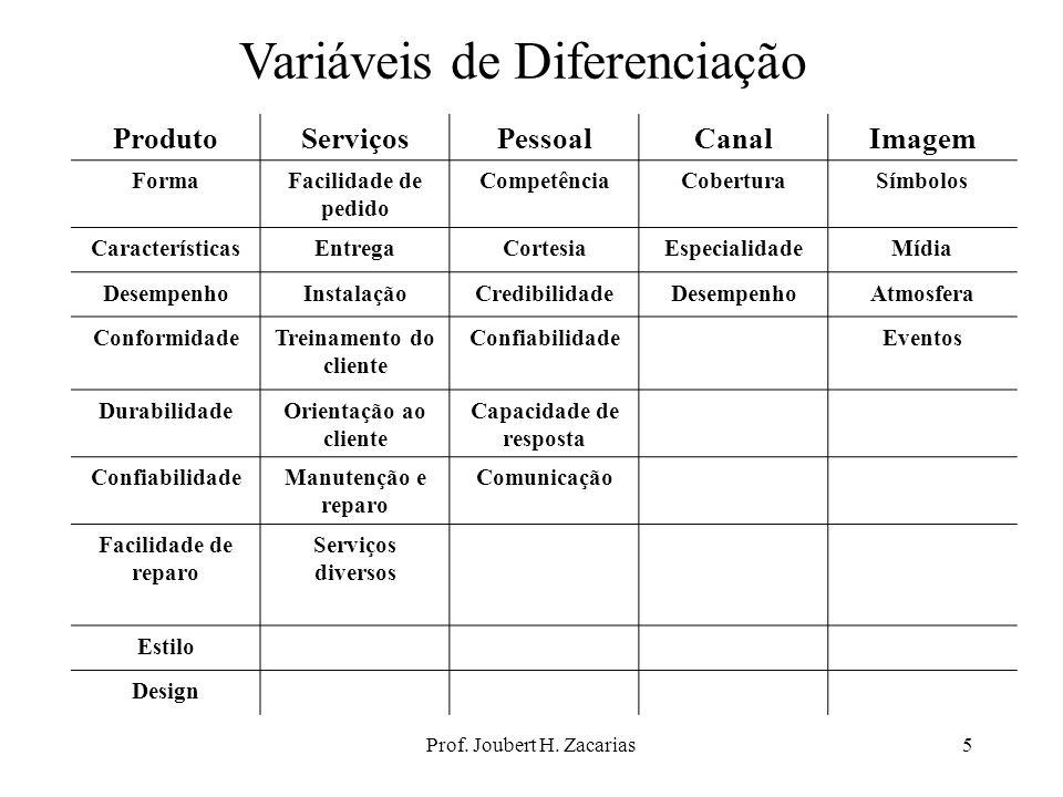 Prof. Joubert H. Zacarias5 Variáveis de Diferenciação ProdutoServiçosPessoalCanalImagem FormaFacilidade de pedido CompetênciaCoberturaSímbolos Caracte