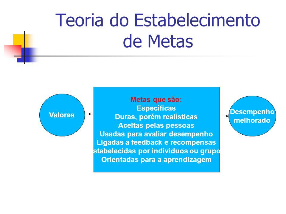 Teoria do Estabelecimento de Metas Valores Metas que são: Específicas Duras, porém realísticas Aceitas pelas pessoas Usadas para avaliar desempenho Ligadas a feedback e recompensas Estabelecidas por indivíduos ou grupos Orientadas para a aprendizagem Desempenho melhorado