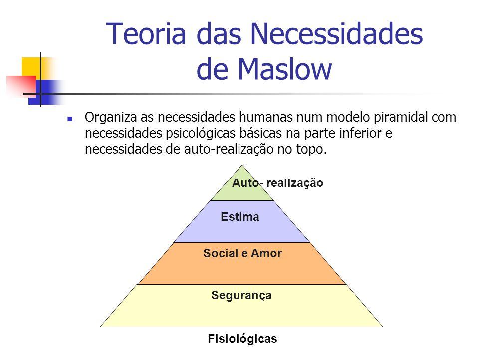 Teoria das Necessidades de Maslow Organiza as necessidades humanas num modelo piramidal com necessidades psicológicas básicas na parte inferior e necessidades de auto-realização no topo.