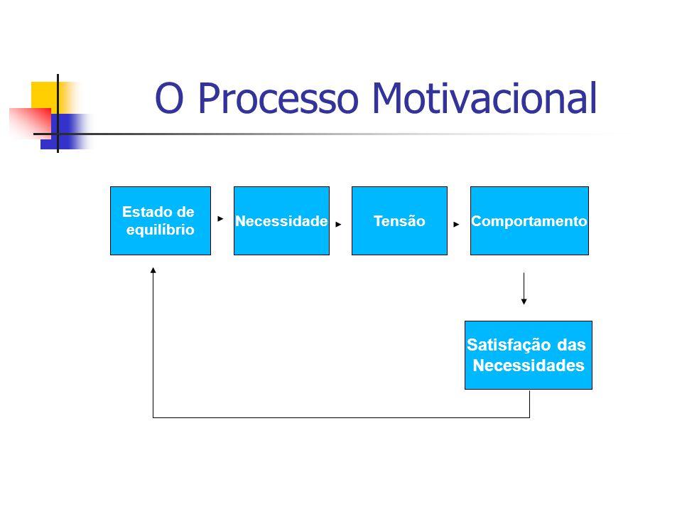 O Processo Motivacional Estado de equilíbrio NecessidadeTensãoComportamento Satisfação das Necessidades