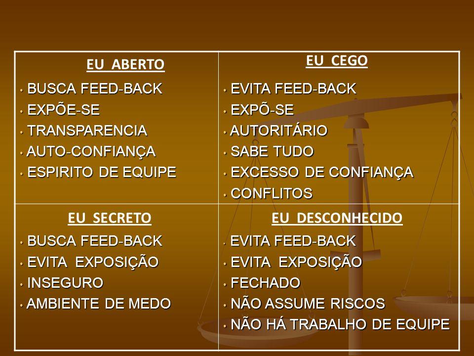 BUSCA FEED-BACK BUSCA FEED-BACK EXPÕE-SE EXPÕE-SE TRANSPARENCIA TRANSPARENCIA AUTO-CONFIANÇA AUTO-CONFIANÇA ESPIRITO DE EQUIPE ESPIRITO DE EQUIPE EVITA FEED-BACK EVITA FEED-BACK EXPÕ-SE EXPÕ-SE AUTORITÁRIO AUTORITÁRIO SABE TUDO SABE TUDO EXCESSO DE CONFIANÇA EXCESSO DE CONFIANÇA CONFLITOS CONFLITOS BUSCA FEED-BACK BUSCA FEED-BACK EVITA EXPOSIÇÃO EVITA EXPOSIÇÃO INSEGURO INSEGURO AMBIENTE DE MEDO AMBIENTE DE MEDO EVITA FEED-BACK EVITA FEED-BACK EVITA EXPOSIÇÃO EVITA EXPOSIÇÃO FECHADO FECHADO NÃO ASSUME RISCOS NÃO ASSUME RISCOS NÃO HÁ TRABALHO DE EQUIPE NÃO HÁ TRABALHO DE EQUIPE EU ABERTO EU CEGO EU DESCONHECIDOEU SECRETO
